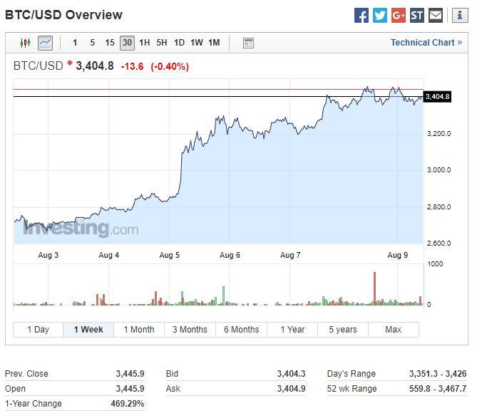 BTC-USD
