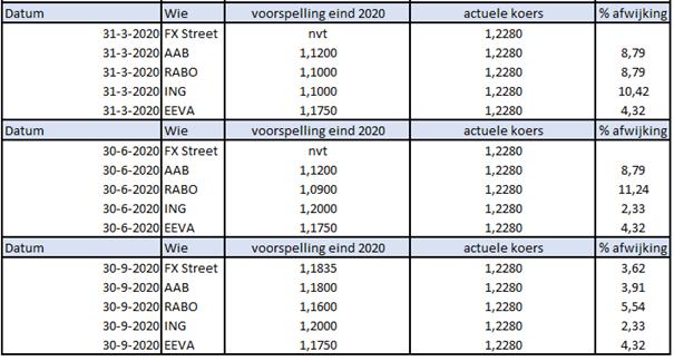 Verwachting Euro Dollar 2020 - Erna Erkens Valuta Advies EEVA